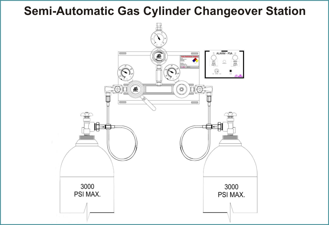 Semi- Automatic Gas cylinder Changeover station